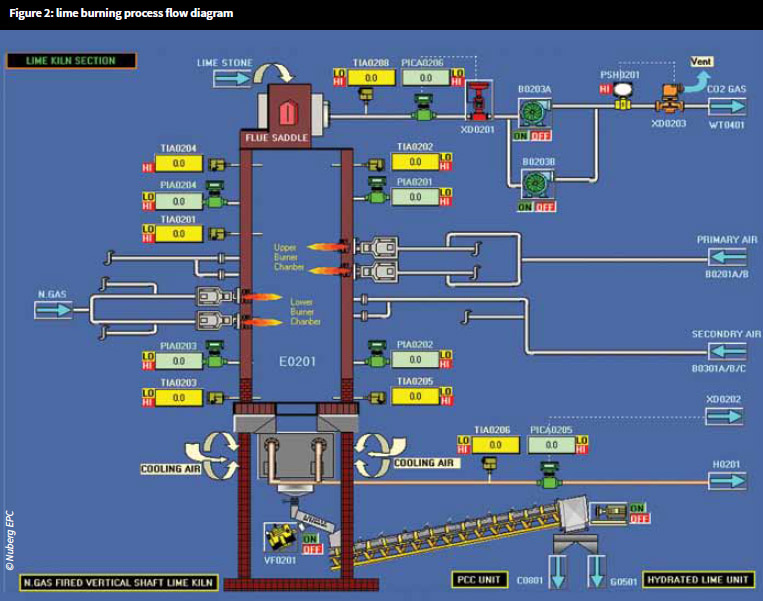 Lime burning process flow diagram