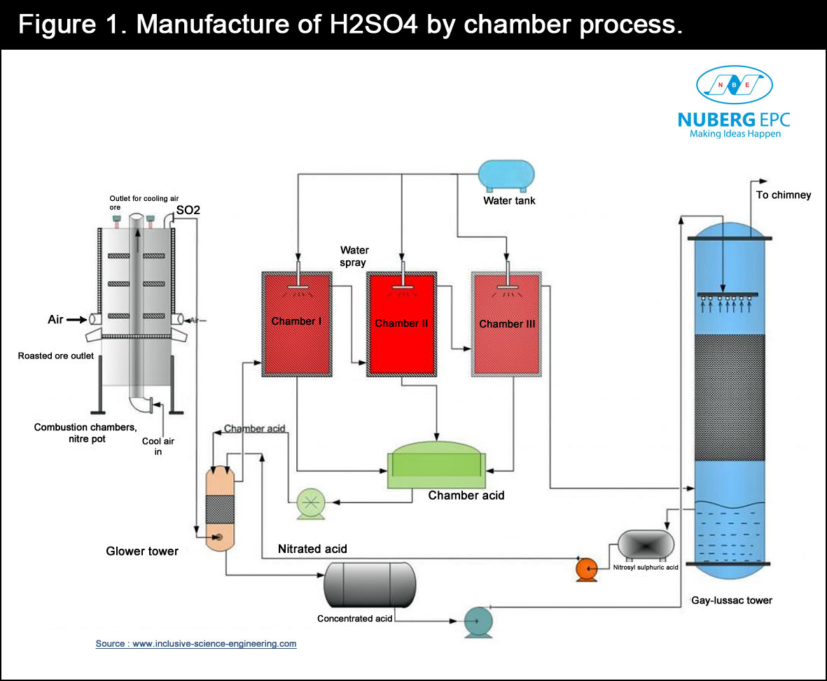 Manufacture of H2SO4 by chamber process