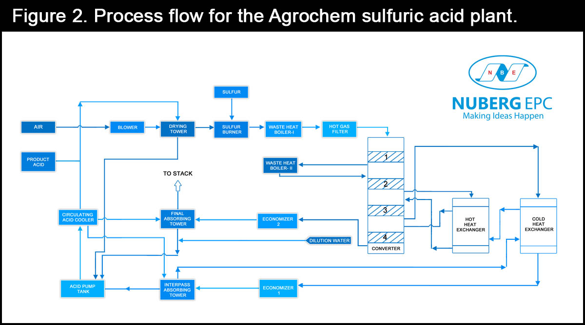 Process flow for the Agrochem sulfuric acid plant