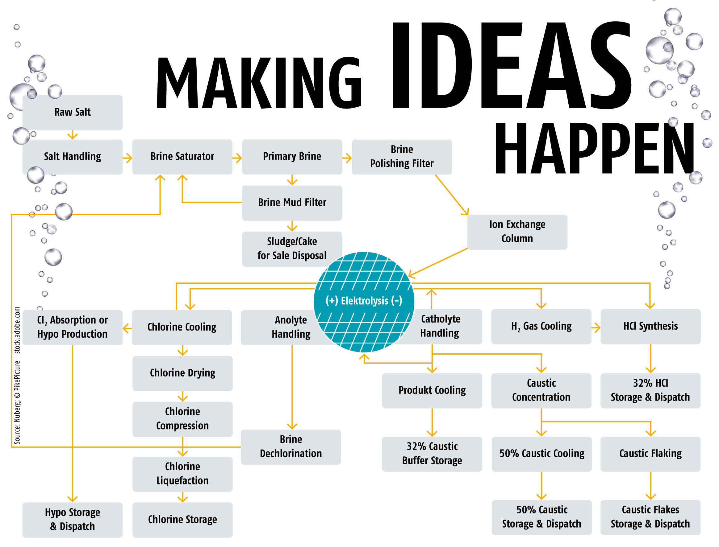 Making Ideas Happen  From Concept To Commissioning