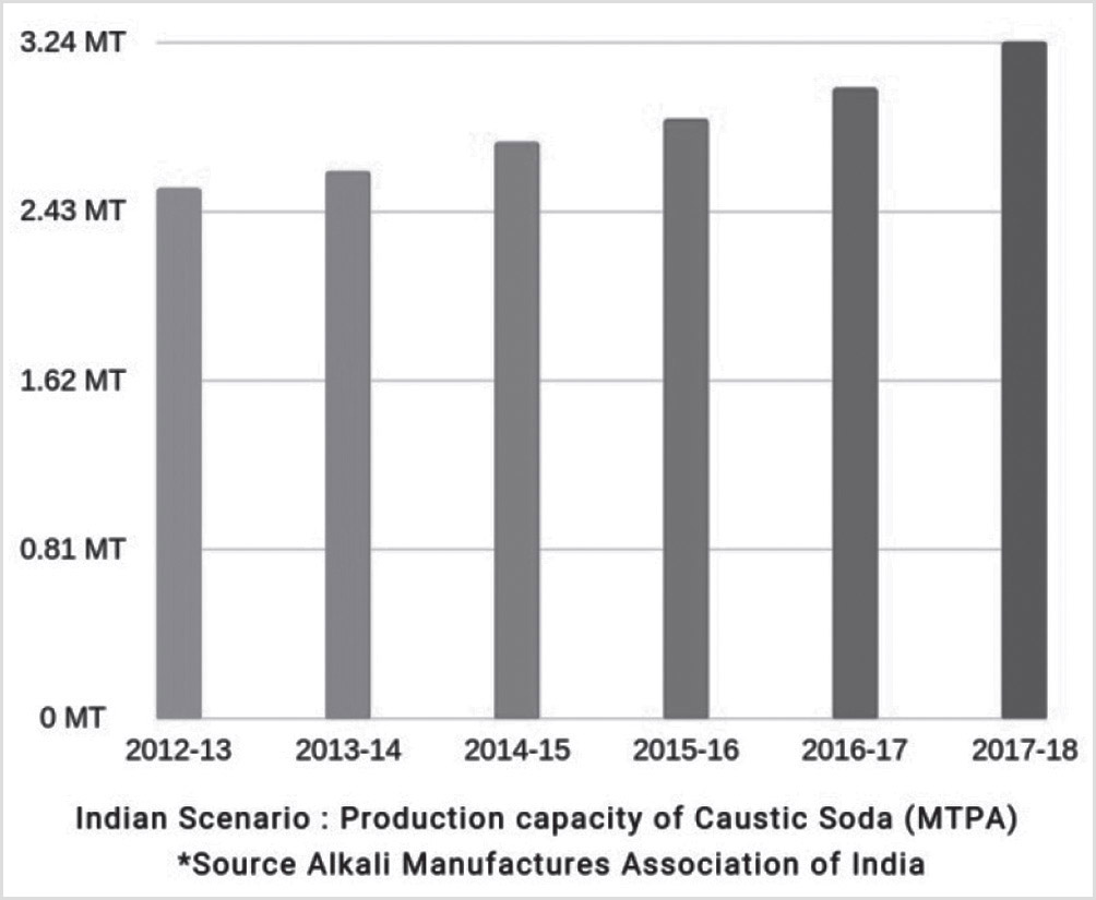 Production capacity of Caustic Soda