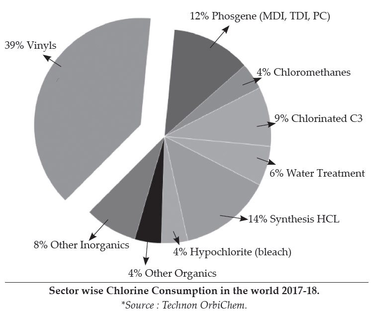 Sector wise Chlorine Consumption in the world