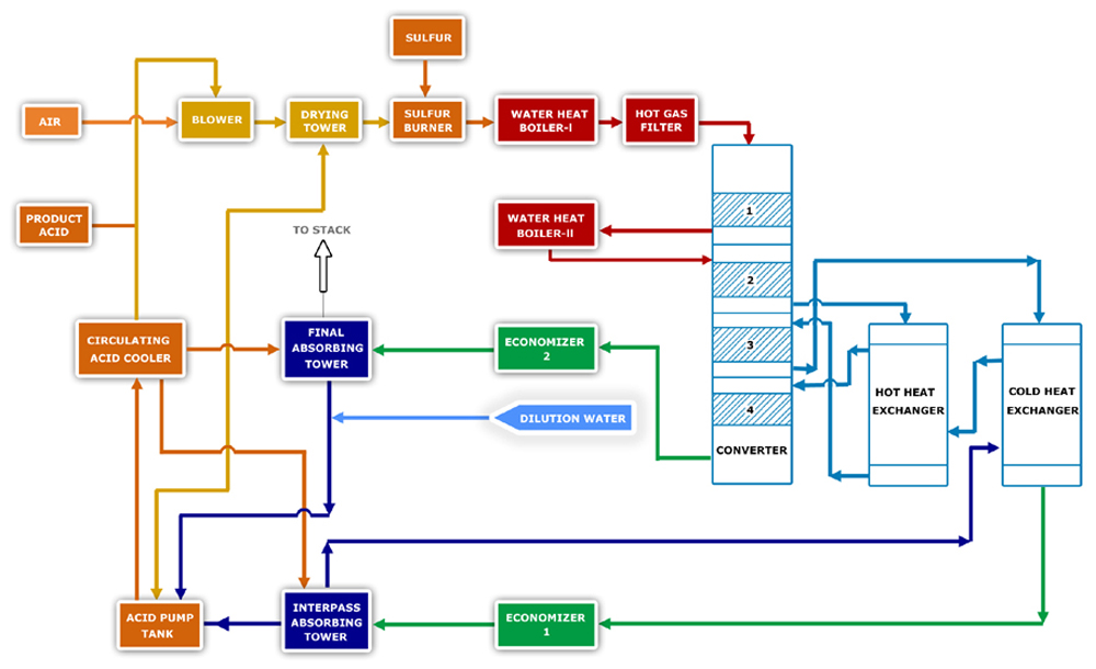 Sulfuric Acid Plant Process Flow Diagram